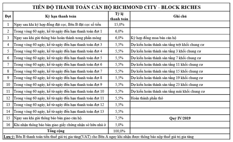 tien-do-thanh-toan-can-ho-richmond-block-riches